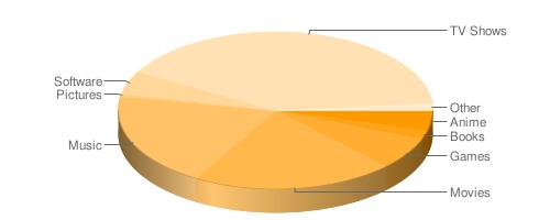 mininova chart